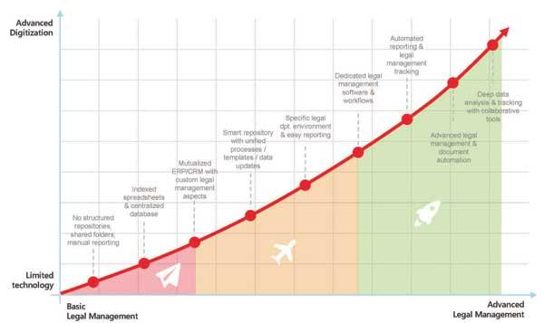 digital-maturity-curve